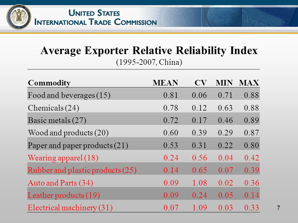8 Average Importer Relative Reliability Index (1995-2007, the United States) CommodityMEANCVMINMAX Auto and Parts (34)0.950.020.920.97 Wood products (20)0.920.050.830.97 Machinery and equipment (29)0.910.060.770.97 Paper and paper products (21)0.910.060.790.95 Food and beverages (15)0.850.040.800.90 Textiles (17)0.550.190.390.71 Wearing apparel (18)0.540.100.430.61 Tobacco products (16)0.500.340.170.71 Leather products (19)0.300.340.160.48 Printed and recorded matter (22)0.160.600.050.40