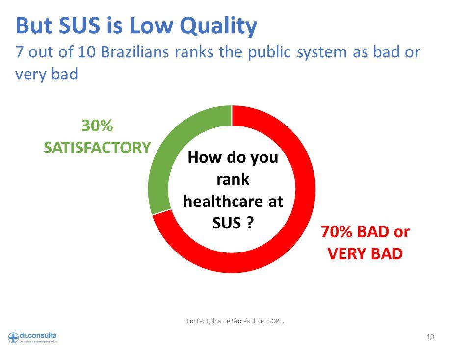 10 Fonte: Folha de São Paulo e IBOPE.