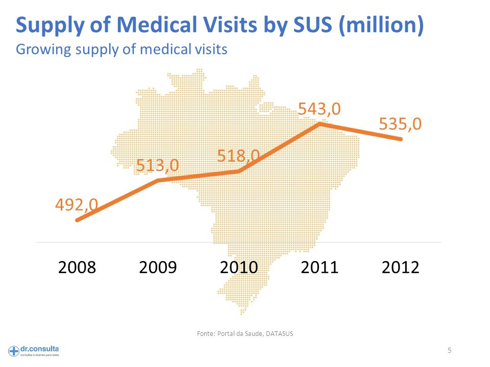 5 Fonte: Portal da Saude, DATASUS Supply of Medical Visits by SUS (million) Growing supply of medical visits
