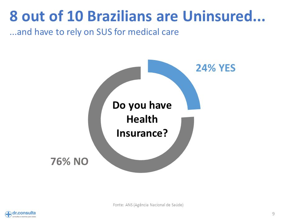9 Fonte: ANS (Agência Nacional de Saúde) 8 out of 10 Brazilians are Uninsured......and have to rely on SUS for medical care Do you have Health Insurance.