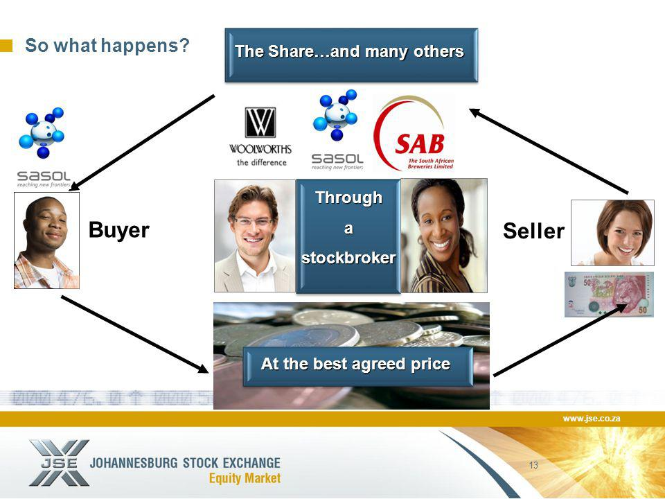 www.jse.co.za 13 So what happens? Seller Buyer The Share…and many others Throughastockbroker At the best agreed price