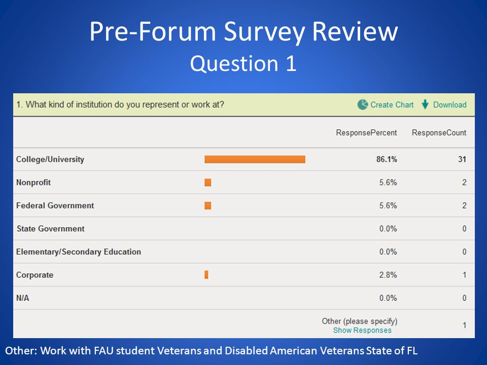 Pre-Forum Survey Review Question 1 Other: Work with FAU student Veterans and Disabled American Veterans State of FL