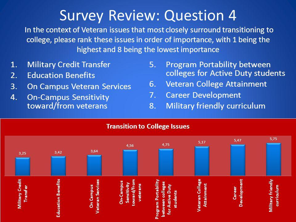 1.Post-traumatic Stress Disorder (PTSD) 2.Mental Health Counseling 3.Veteran Disabilities 4.Traumatic Brain Injury (TBI) 5.