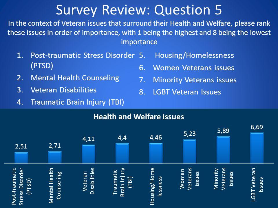1.Post-traumatic Stress Disorder (PTSD) 2.Mental Health Counseling 3.Veteran Disabilities 4.Traumatic Brain Injury (TBI) 5. Housing/Homelessness 6.Wom