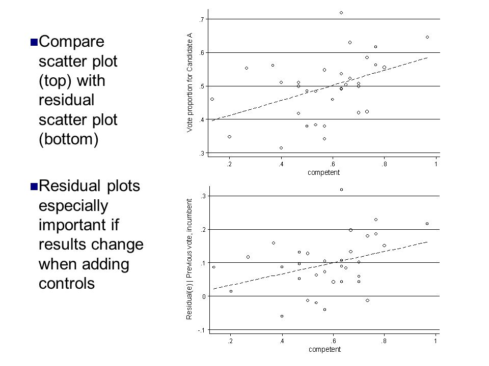 Compare scatter plot (top) with residual scatter plot (bottom) Residual plots especially important if results change when adding controls