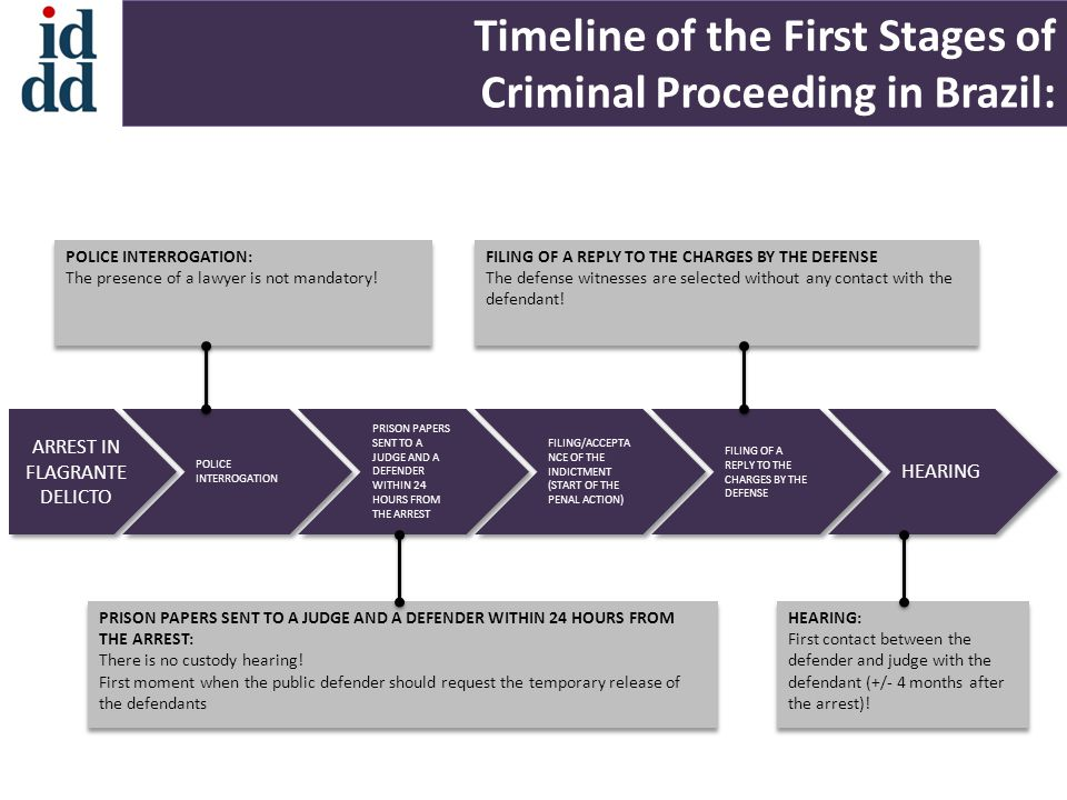 Timeline of the First Stages of Criminal Proceeding in Brazil: POLICE INTERROGATION ARREST IN FLAGRANTE DELICTO PRISON PAPERS SENT TO A JUDGE AND A DEFENDER WITHIN 24 HOURS FROM THE ARREST FILING/ACCEPTA NCE OF THE INDICTMENT (START OF THE PENAL ACTION) FILING OF A REPLY TO THE CHARGES BY THE DEFENSE HEARING POLICE INTERROGATION: The presence of a lawyer is not mandatory.