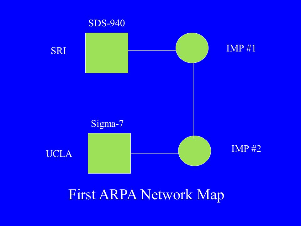 UCLA SRI IMP #1 IMP #2 Sigma-7 SDS-940 First ARPA Network Map