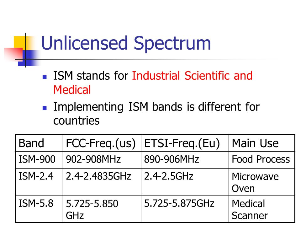 Unlicensed Spectrum ISM stands for Industrial Scientific and Medical Implementing ISM bands is different for countries BandFCC-Freq.(us)ETSI-Freq.(Eu)Main Use ISM-900902-908MHz890-906MHzFood Process ISM-2.42.4-2.4835GHz2.4-2.5GHzMicrowave Oven ISM-5.85.725-5.850 GHz 5.725-5.875GHzMedical Scanner