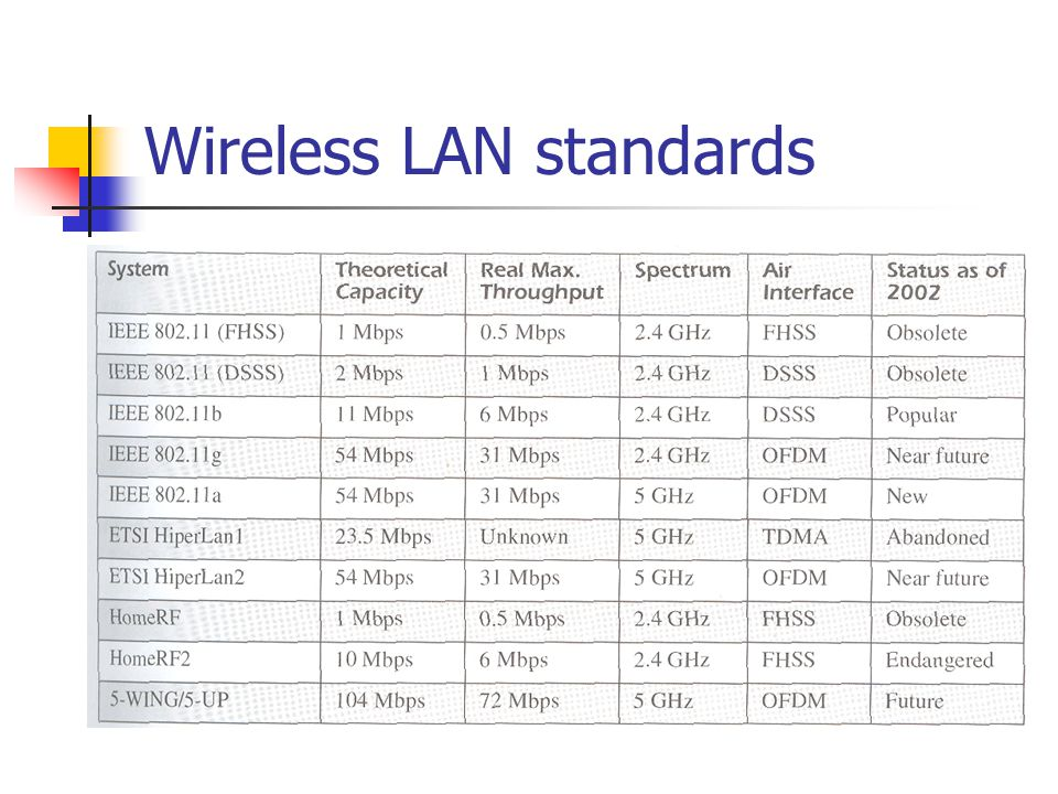 802.11 LAN architecture wireless host communicates with base station base station = access point (AP) Basic Service Set (BSS) (aka cell ) in infrastructure mode contains: wireless hosts access point (AP): base station ad hoc mode: hosts only BSS 1 BSS 2 Internet hub, switch or router AP