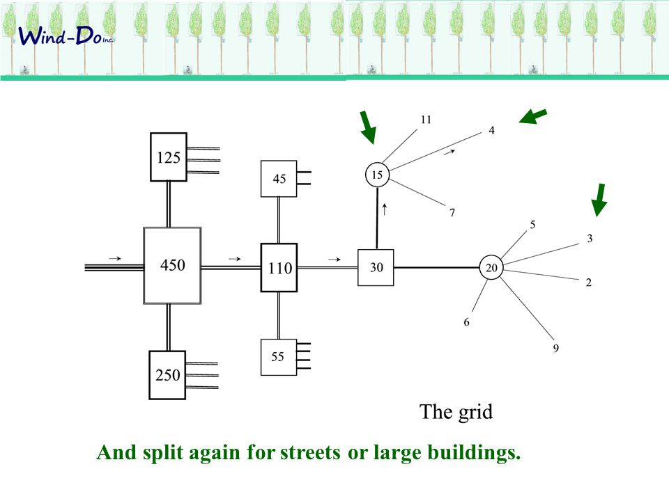 On a street wired for 4 Mwatts, we can install equivalent small wind farms.