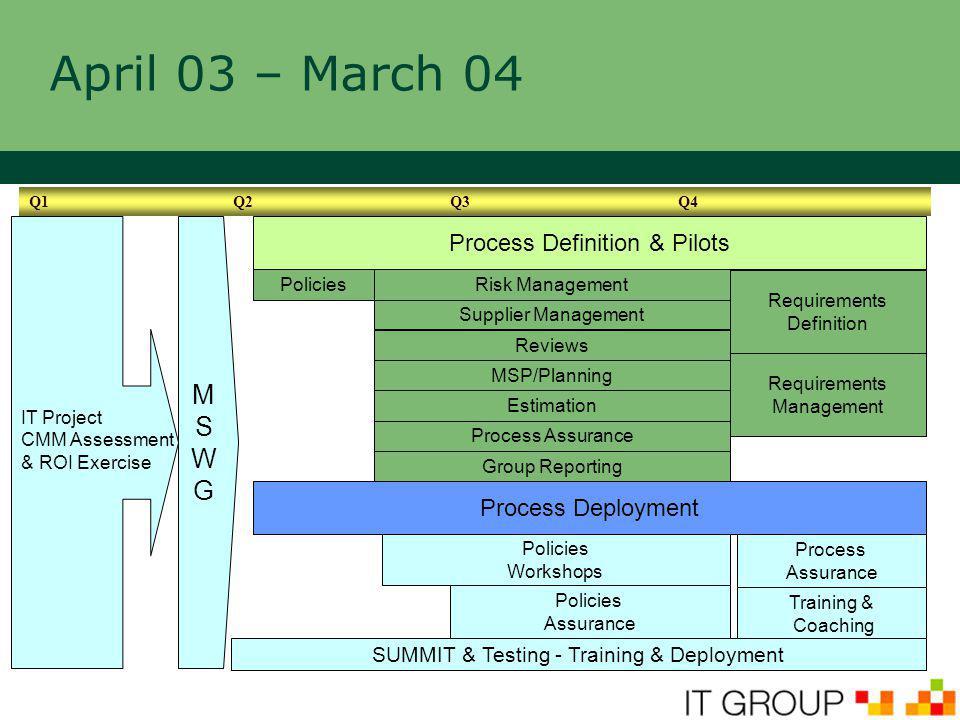 April 03 – March 04 Risk Management Process Assurance Supplier Management Reviews MSP/Planning Estimation IT Project CMM Assessment & ROI Exercise Pol