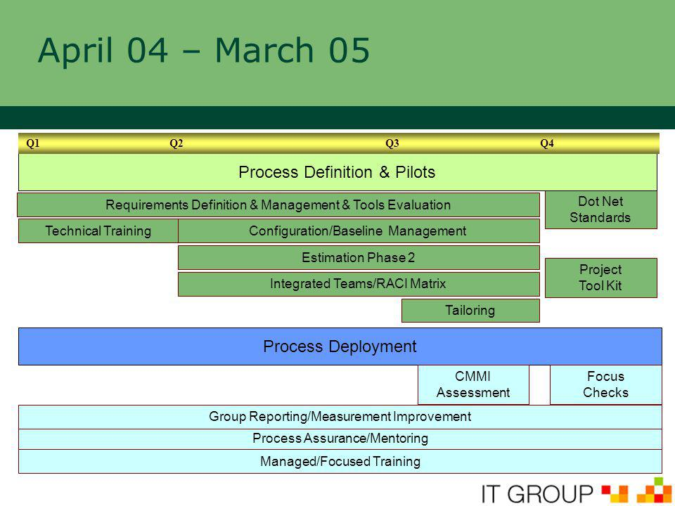 April 04 – March 05 Requirements Definition & Management & Tools Evaluation Configuration/Baseline Management Dot Net Standards Technical Training Pro