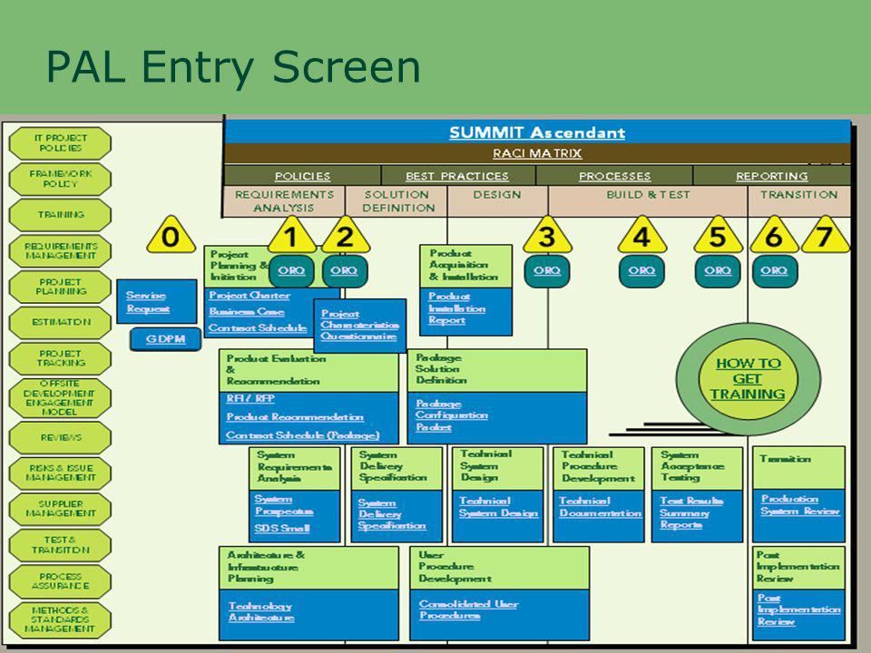 PAL Entry Screen
