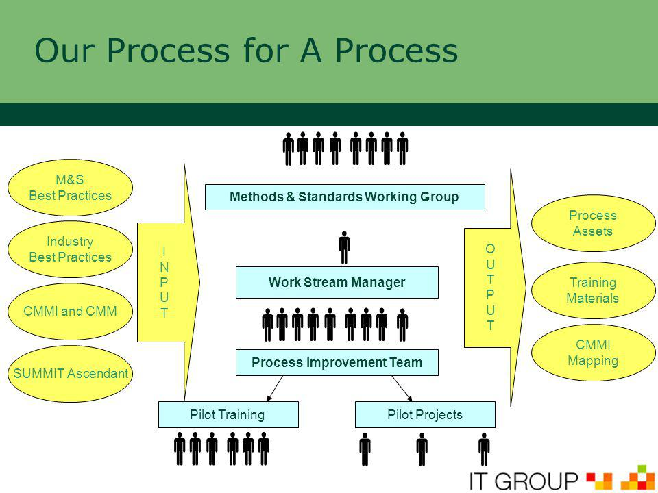 Our Process for A Process       Methods & Standards Working Group Work Stream Manager Process Improvement Team M&S Best Practices Industry Best Practices INPUTINPUT  Pilot TrainingPilot Projects  CMMI and CMM OUTPUTOUTPUT Process Assets Training Materials CMMI Mapping   SUMMIT Ascendant
