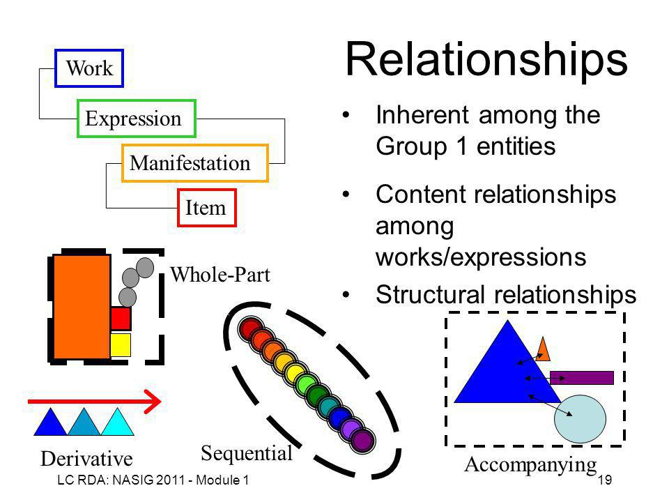 LC RDA: NASIG 2011 - Module 119 Relationships Inherent among the Group 1 entities Content relationships among works/expressions Structural relationships Work Expression Manifestation Item Whole-Part Accompanying Sequential Derivative