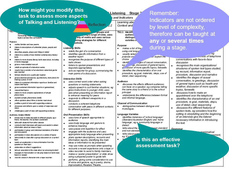 12 Assessment How might you modify this task to assess more aspects of Talking and Listening? Reflection Remember: Indicators are not ordered by level