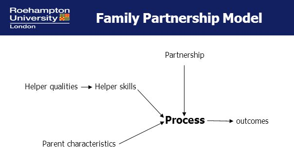 Family Partnership Model Partnership Helper qualities Helper skills Process outcomes Parent characteristics
