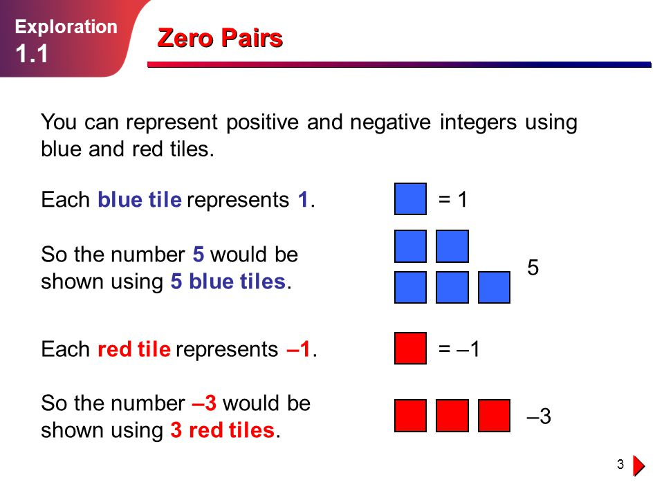 3 Zero Pairs You can represent positive and negative integers using blue and red tiles. Exploration 1.1 Each blue tile represents 1.= 1 Each red tile