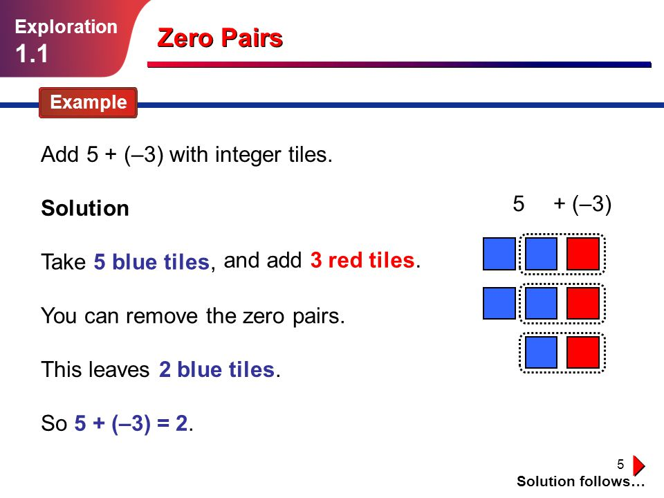 5 Zero Pairs Example Add 5 + (–3) with integer tiles. Solution follows… Solution Take 5 blue tiles, You can remove the zero pairs. This leaves 2 blue