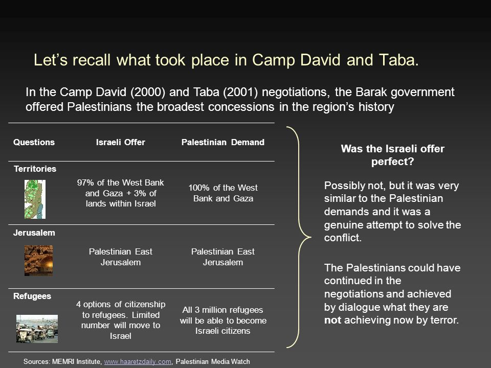 Let's recall what took place in Camp David and Taba.