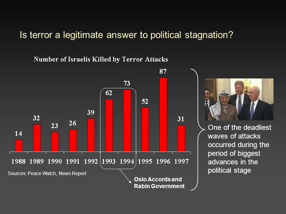 Is terror a legitimate answer to political stagnation.