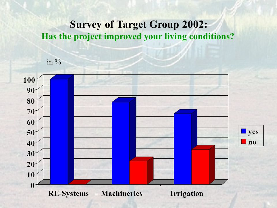 0 10 20 30 40 50 60 70 80 90 100 RE-SystemsMachineriesIrrigation yes no Survey of Target Group 2002: Has the project improved your living conditions.