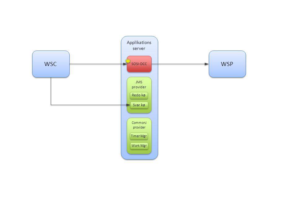 Applikations server SOSI-DCC JMS provider Redo kø Svar kø CommonJ provider Timer Mgr Work Mgr WSC WSP