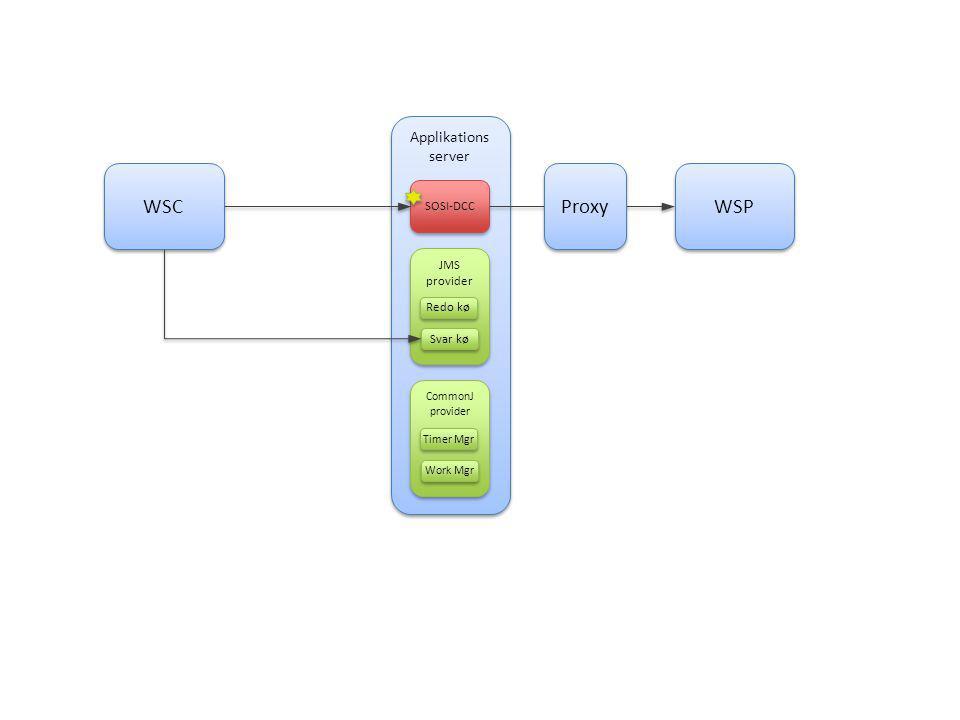 Applikations server SOSI-DCC JMS provider Redo kø Svar kø CommonJ provider Timer Mgr Work Mgr WSC WSP Proxy