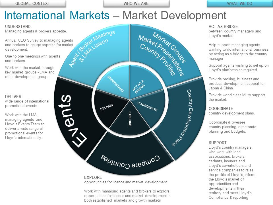 © Lloyd's International Markets – Market Development UNDERSTAND ACT AS A BRIDGE DELIVER COORDINATE EXPLORE UNDERSTAND Managing agents & brokers appetite.