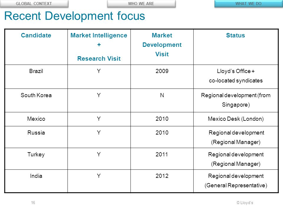© Lloyd's Candidate Market Intelligence + Research Visit Market Development Visit Status BrazilY2009 Lloyd's Office + co-located syndicates South Kore
