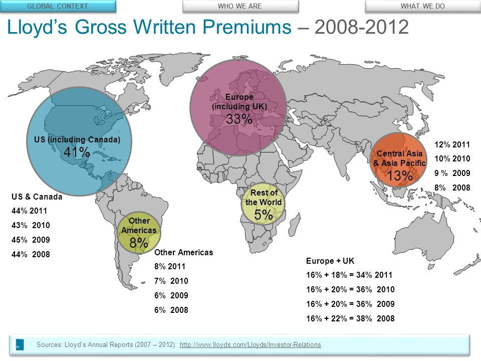 © Lloyd's Lloyd's Gross Written Premiums – 2008-2012 Sources: Lloyd's Annual Reports (2007 – 2012): http://www.lloyds.com/Lloyds/Investor-Relationshttp://www.lloyds.com/Lloyds/Investor-Relations Europe (including UK) 33% Other Americas 8% Central Asia & Asia Pacific 13% Rest of the World 5% US (including Canada) 41% US & Canada 44% 2011 43% 2010 45% 2009 44% 2008 12% 2011 10% 2010 9 % 2009 8% 2008 Other Americas 8% 2011 7% 2010 6% 2009 6% 2008 Europe + UK 16% + 18% = 34% 2011 16% + 20% = 36% 2010 16% + 20% = 36% 2009 16% + 22% = 38% 2008 GLOBAL CONTEXT WHO WE ARE WHAT WE DO