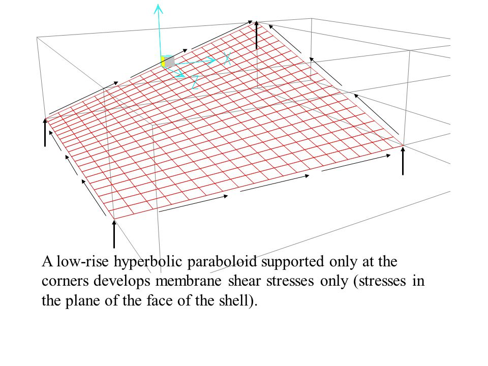 A low-rise hyperbolic paraboloid supported only at the corners develops membrane shear stresses only (stresses in the plane of the face of the shell).