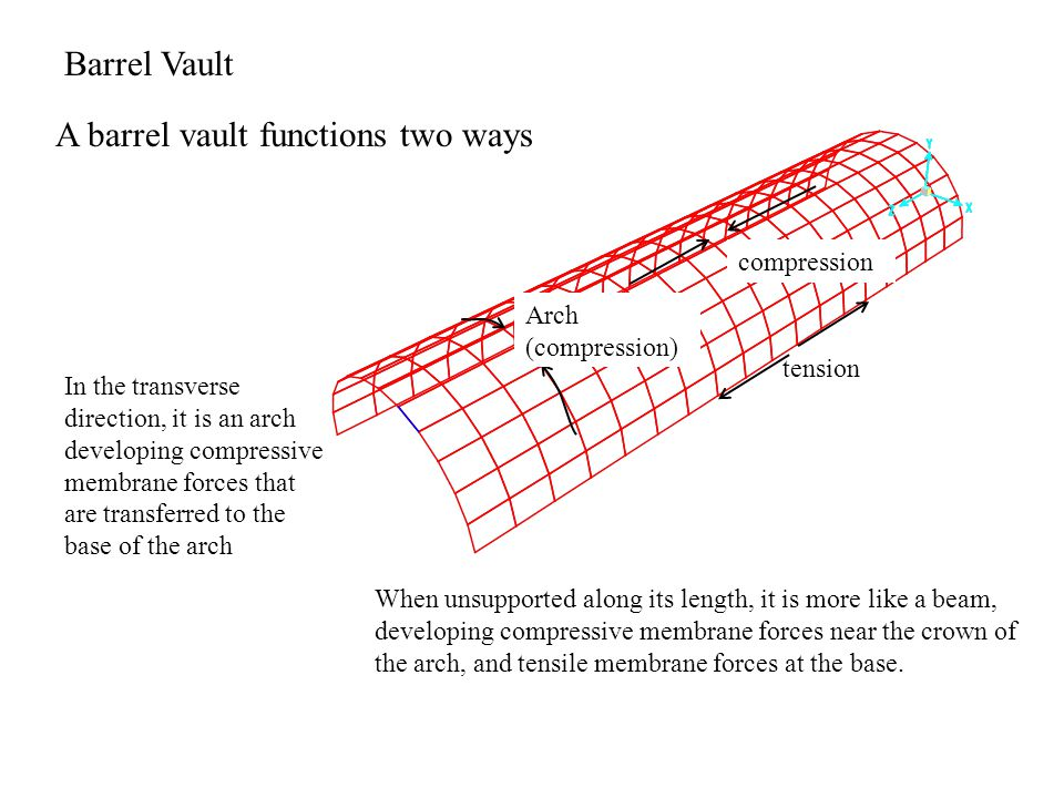 Barrel Vault A barrel vault functions two ways In the transverse direction, it is an arch developing compressive membrane forces that are transferred