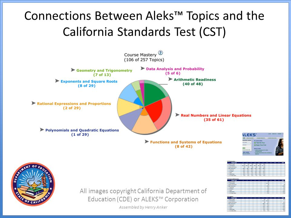 Connections Between Aleks™ Topics and the California Standards Test (CST) All images copyright California Department of Education (CDE) or ALEKS™ Corporation Assembled by Henry Anker