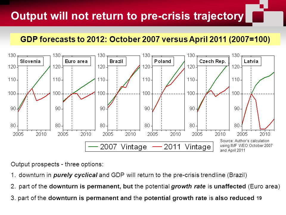 19 Output will not return to pre-crisis trajectory Source: Author's calculation using IMF WEO October 2007 and April 2011 GDP forecasts to 2012: October 2007 versus April 2011 (2007=100) Output prospects - three options: 1.