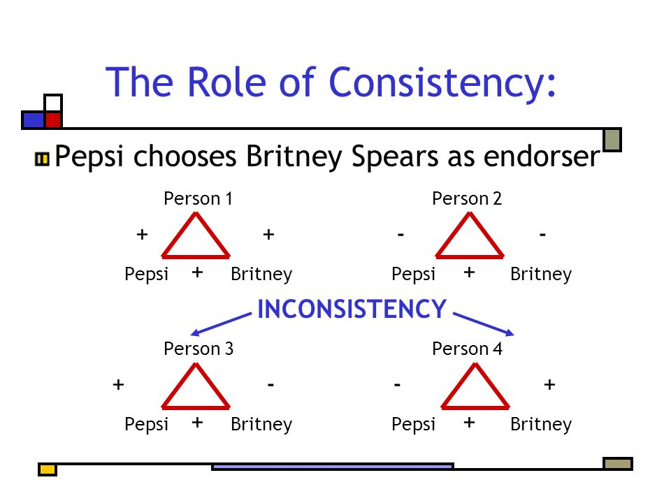 The Role of Consistency: Pepsi chooses Britney Spears as endorser Person 1Person 2 + + - - Pepsi + Britney Pepsi + Britney INCONSISTENCY Person 3Person 4 + - - + Pepsi + Britney Pepsi + Britney
