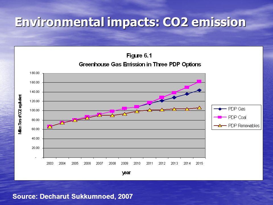 Environmental impacts: CO2 emission Source: Decharut Sukkumnoed, 2007