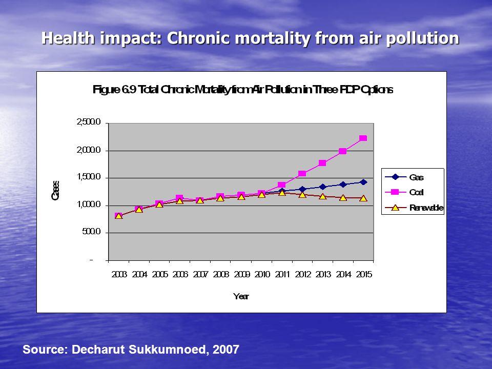 Health impact: Chronic mortality from air pollution Source: Decharut Sukkumnoed, 2007