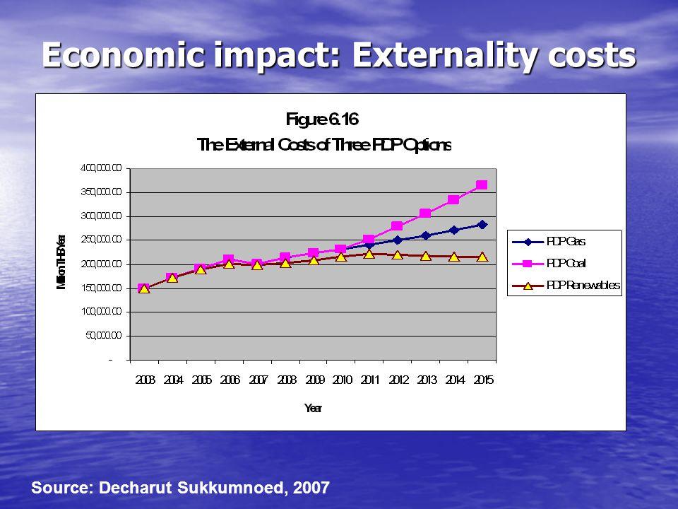 Economic impact: Externality costs Source: Decharut Sukkumnoed, 2007