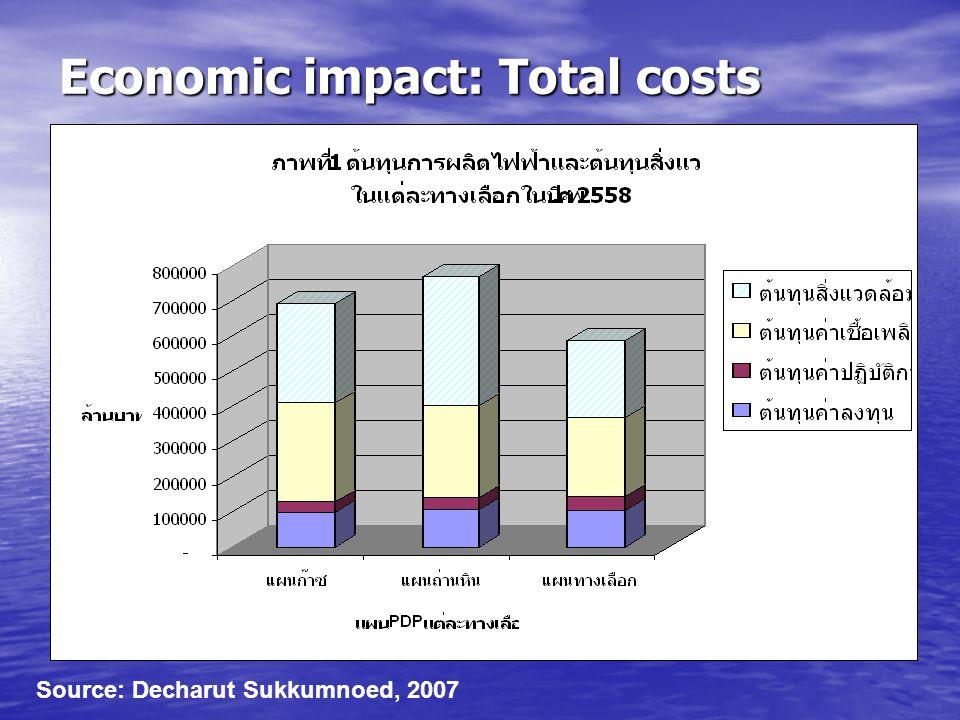 Economic impact: Total costs Source: Decharut Sukkumnoed, 2007