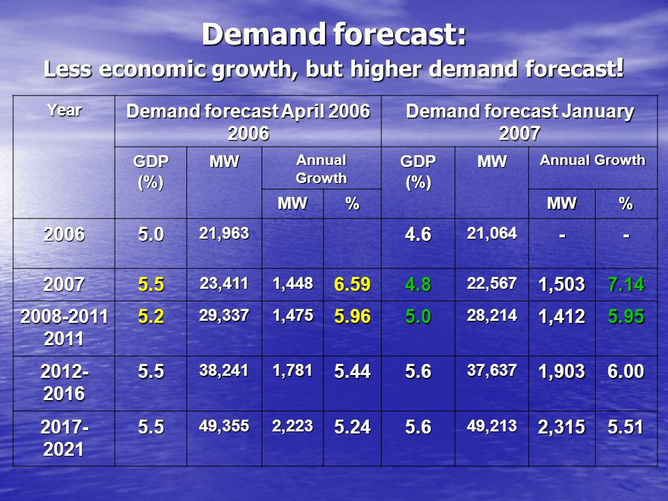 Demand forecast: Less economic growth, but higher demand forecast ! Year Demand forecast April 2006 Demand forecast January 2007 GDP (%) MW Annual Gro