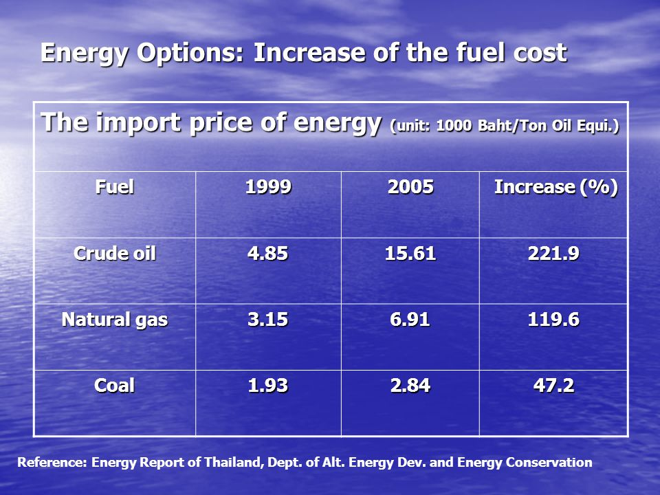 Energy Options: Increase of the fuel cost The import price of energy (unit: 1000 Baht/Ton Oil Equi.) Fuel19992005 Increase (%) Increase (%) Crude oil