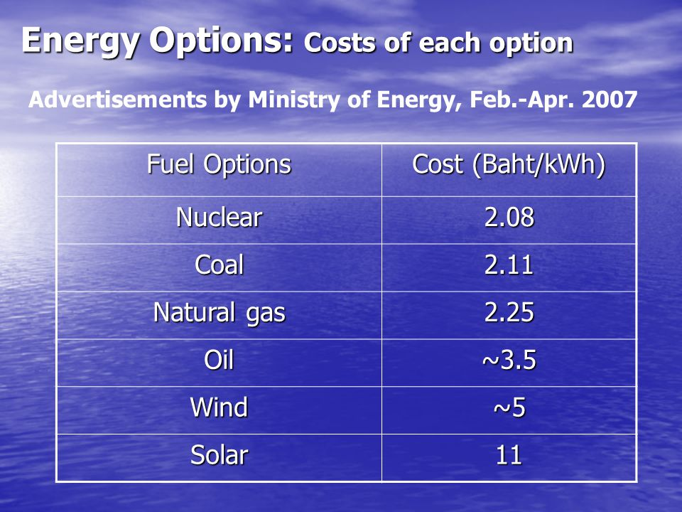Energy Options: Costs of each option Fuel Options Cost (Baht/kWh) Nuclear2.08 Coal2.11 Natural gas 2.25 Oil~3.5 Wind~5 Solar11 Advertisements by Minis