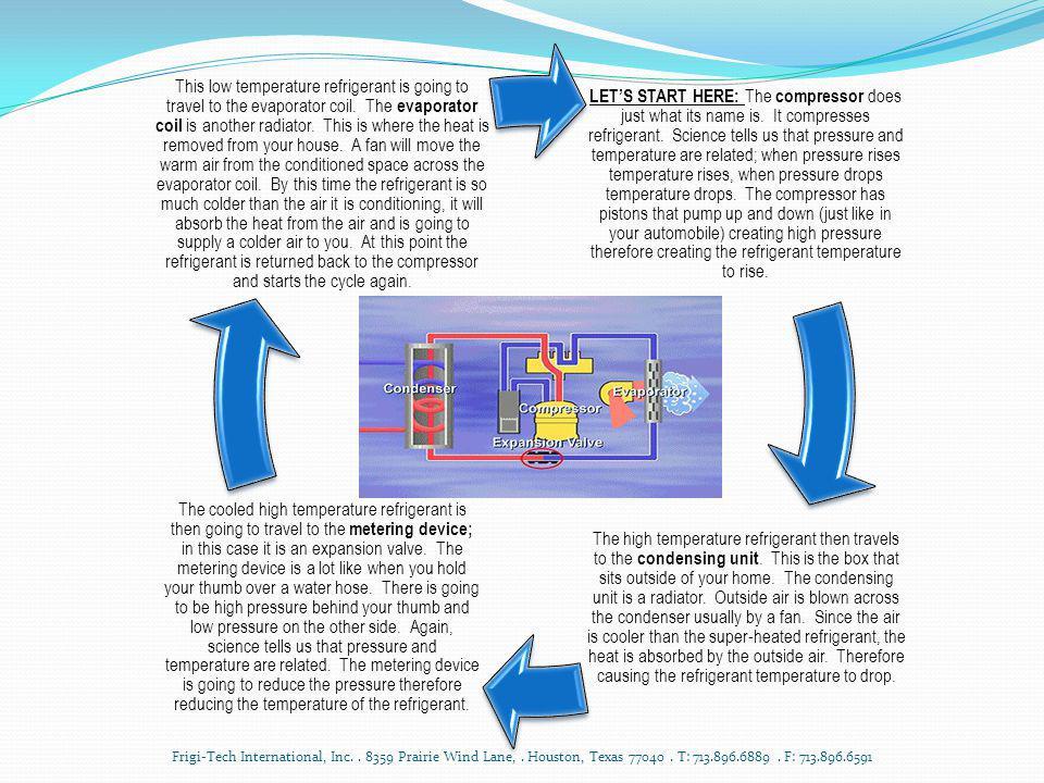 Where Frigi-Tech Comes Into Play Frigi-Tech International, Inc..