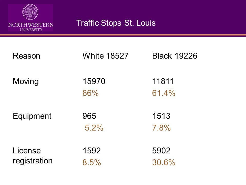 Reason for Stops in Columbia MO White 11705Black 3217 Moving65%49% Equipment20%23% License15%28%