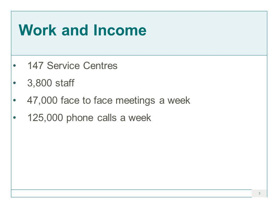 3 Work and Income 147 Service Centres 3,800 staff 47,000 face to face meetings a week 125,000 phone calls a week