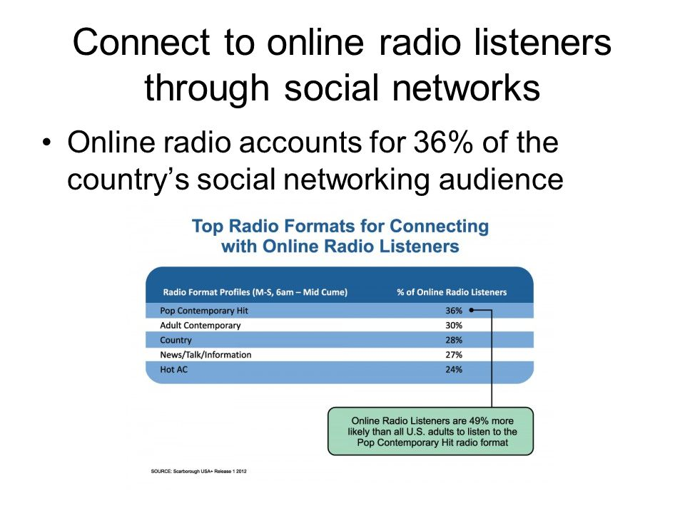 Connect to online radio listeners through social networks Online radio accounts for 36% of the country's social networking audience