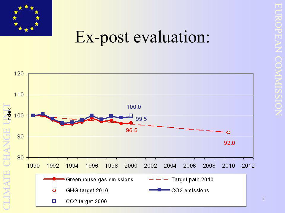 1 EUROPEAN COMMISSION CLIMATE CHANGE UNIT Ex-post evaluation: