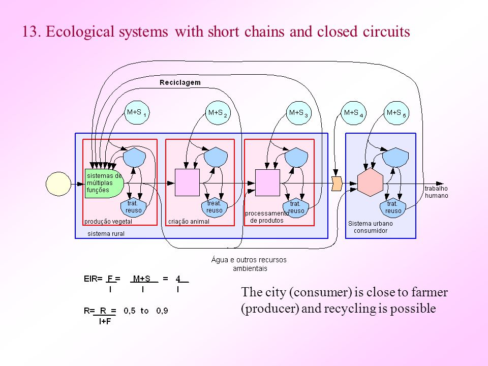 13. Ecological systems with short chains and closed circuits The city (consumer) is close to farmer (producer) and recycling is possible