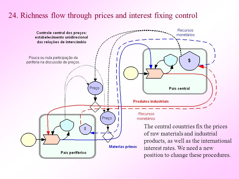 24. Richness flow through prices and interest fixing control The central countries fix the prices of raw materials and industrial products, as well as